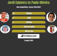 Jordi Calavera vs Paulo Oliveira h2h player stats