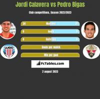 Jordi Calavera vs Pedro Bigas h2h player stats