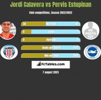 Jordi Calavera vs Pervis Estupinan h2h player stats