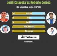 Jordi Calavera vs Roberto Correa h2h player stats