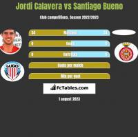 Jordi Calavera vs Santiago Bueno h2h player stats