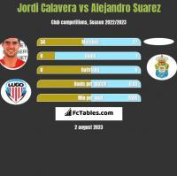 Jordi Calavera vs Alejandro Suarez h2h player stats