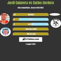 Jordi Calavera vs Carlos Cordero h2h player stats