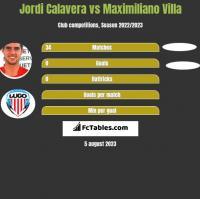 Jordi Calavera vs Maximiliano Villa h2h player stats
