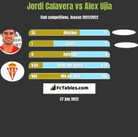 Jordi Calavera vs Alex Ujia h2h player stats
