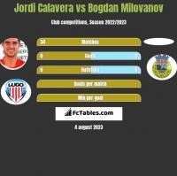 Jordi Calavera vs Bogdan Milovanov h2h player stats