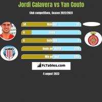 Jordi Calavera vs Yan Couto h2h player stats