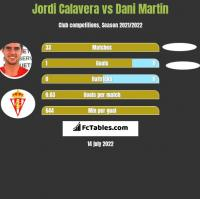 Jordi Calavera vs Dani Martin h2h player stats