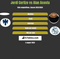 Jordi Cortizo vs Alan Acosta h2h player stats