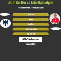 Jordi Cortizo vs Ariel Nahuelpan h2h player stats