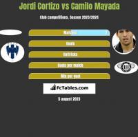 Jordi Cortizo vs Camilo Mayada h2h player stats