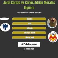 Jordi Cortizo vs Carlos Adrian Morales Higuera h2h player stats