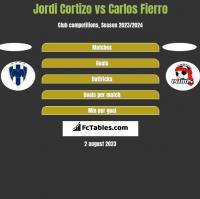 Jordi Cortizo vs Carlos Fierro h2h player stats