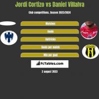Jordi Cortizo vs Daniel Villalva h2h player stats