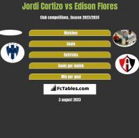 Jordi Cortizo vs Edison Flores h2h player stats
