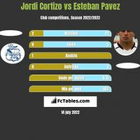 Jordi Cortizo vs Esteban Pavez h2h player stats