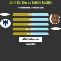 Jordi Cortizo vs Fabian Castillo h2h player stats