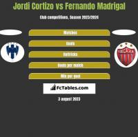Jordi Cortizo vs Fernando Madrigal h2h player stats