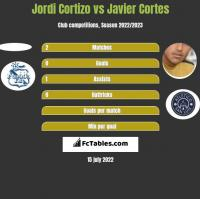 Jordi Cortizo vs Javier Cortes h2h player stats