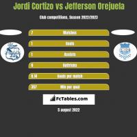 Jordi Cortizo vs Jefferson Orejuela h2h player stats