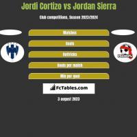Jordi Cortizo vs Jordan Sierra h2h player stats