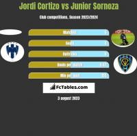 Jordi Cortizo vs Junior Sornoza h2h player stats
