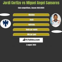 Jordi Cortizo vs Miguel Angel Sansores h2h player stats