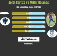 Jordi Cortizo vs Miller Bolanos h2h player stats