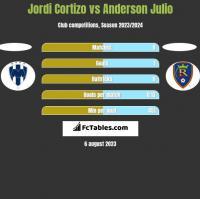 Jordi Cortizo vs Anderson Julio h2h player stats