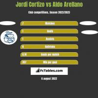 Jordi Cortizo vs Aldo Arellano h2h player stats