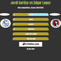 Jordi Cortizo vs Edgar Lopez h2h player stats