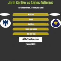 Jordi Cortizo vs Carlos Gutierrez h2h player stats