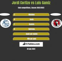 Jordi Cortizo vs Luis Gamiz h2h player stats
