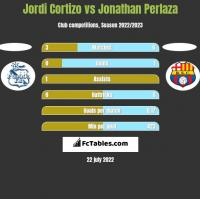 Jordi Cortizo vs Jonathan Perlaza h2h player stats