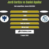 Jordi Cortizo vs Daniel Aguilar h2h player stats