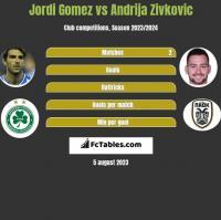 Jordi Gomez vs Andrija Zivkovic h2h player stats