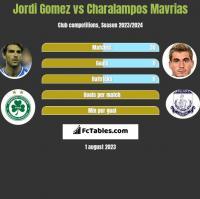 Jordi Gomez vs Charalampos Mavrias h2h player stats
