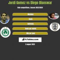 Jordi Gomez vs Diego Biseswar h2h player stats