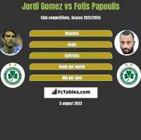Jordi Gomez vs Fotis Papoulis h2h player stats
