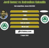 Jordi Gomez vs Andronikos Kakoullis h2h player stats