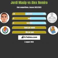 Jordi Masip vs Alex Remiro h2h player stats