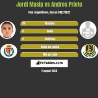 Jordi Masip vs Andres Prieto h2h player stats