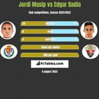 Jordi Masip vs Edgar Badia h2h player stats