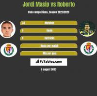 Jordi Masip vs Roberto h2h player stats