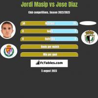 Jordi Masip vs Jose Diaz h2h player stats