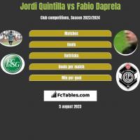 Jordi Quintilla vs Fabio Daprela h2h player stats