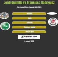 Jordi Quintilla vs Francisco Rodriguez h2h player stats
