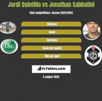 Jordi Quintilla vs Jonathan Sabbatini h2h player stats