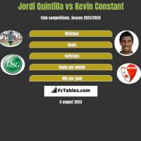 Jordi Quintilla vs Kevin Constant h2h player stats