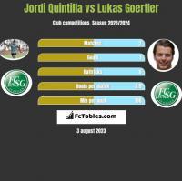 Jordi Quintilla vs Lukas Goertler h2h player stats